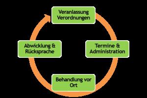Ergotherapie Tempelhof